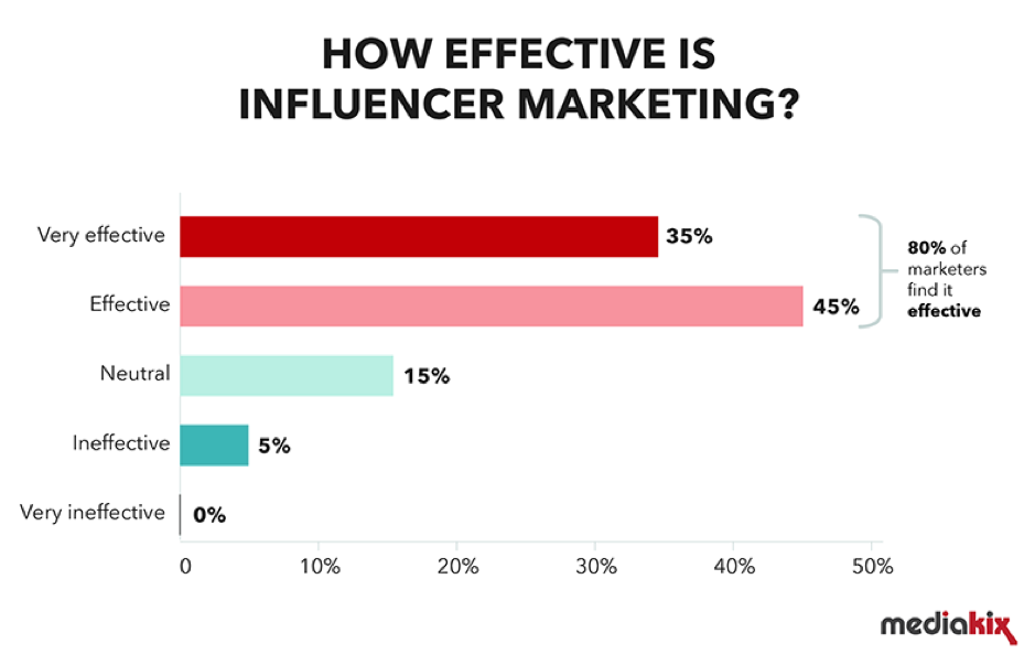 prestasi influencer marketing dalam mempromosikan bisnes dropship ecommerce